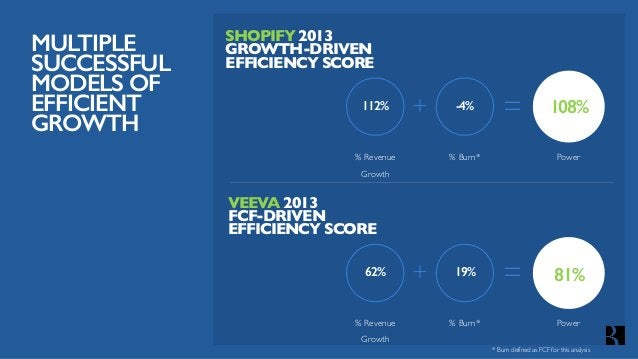 DIFFERENT EFFICIENCY SCORESAT DIFFERENT STAGES Source: 43 companies in the BVP Cloud Index, CapIQ Note: Average efficiency...