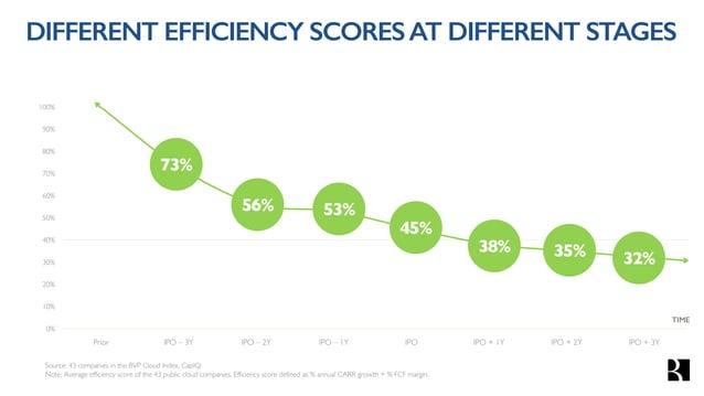 THE BVP EFFICIENCY RULE (>$30MARR) 0% 10% 20% 30% 40% 50% 60% 70% 80% 90% 100% EXPANSION ($30-60M ARR) %CARRGrowth+%FCFMar...