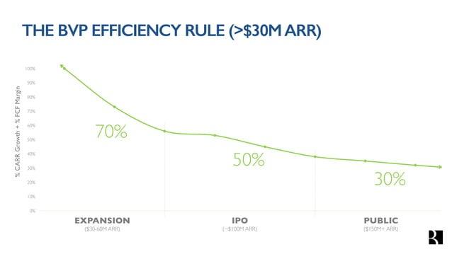 0% 10% 20% 30% 40% 50% 60% 70% 80% 90% 100% %Rev.Growth+%FCFMargin 70% 50% 30% EXPANSION ($30-60M ARR) IPO ($60-100M ARR) ...