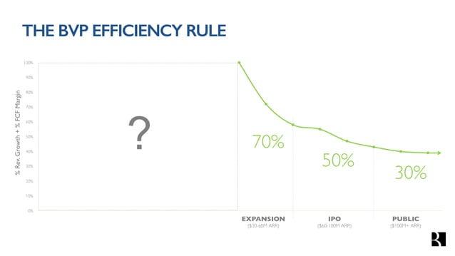 THE BVP EFFICIENCY RULE (<$30MARR) BVP Efficiency Score Net New ARR Net Cash Burn > 1 For Example: $10 $25 ($10) Ending AR...