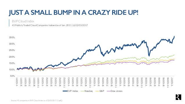 BVP Cloud Index 43 Publicly Traded Cloud Companies Indexed as of Jan. 2011   @ 02/03/2017 JUSTA SMALL BUMP INA CRAZY RIDE ...