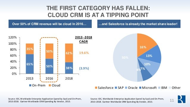 THE FIRST CATEGORY HAS FALLEN: CLOUD CRM IS AT A TIPPING POINT 2013 -2018 CAGR 19.6% (3.9%) 65% 50% 38% 35% 50% 62% 0% 20%...
