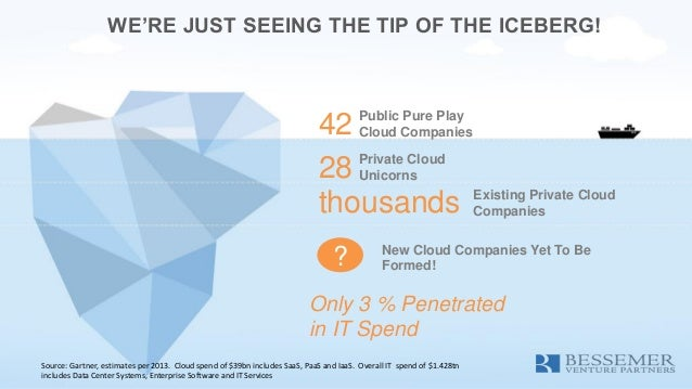WE'RE JUST SEEING THE TIP OF THE ICEBERG! 42 Public Pure Play Cloud Companies 28 Private Cloud Unicorns thousands Existing...