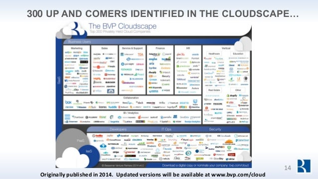 300 UP AND COMERS IDENTIFIED IN THE CLOUDSCAPE… 14 Originally published in 2014. Updated versions will be available at www...
