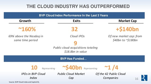 THE CLOUD INDUSTRY HAS OUTPERFORMED Growth ~160% 69% above the Nasdaq in same time period Exits 32 IPOs in BVP Cloud Index...