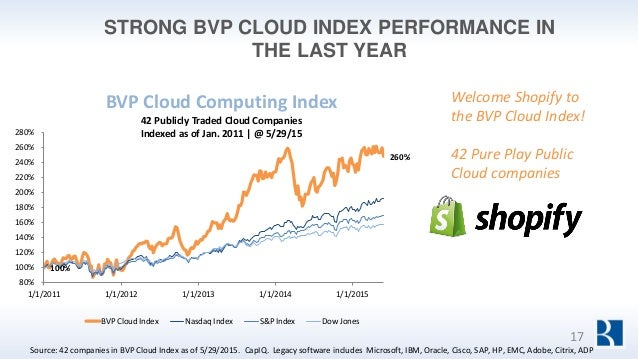 STRONG BVP CLOUD INDEX PERFORMANCE IN THE LAST YEAR Source: 42 companies in BVP Cloud Index as of 5/29/2015. CapIQ. Legacy...