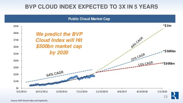 BVP CLOUD INDEX EXPECTED TO 3X IN 5 YEARS Public Cloud Market Cap $0 $100 $200 $300 $400 $500 $600 $700 $800 $900 6/2/2010...
