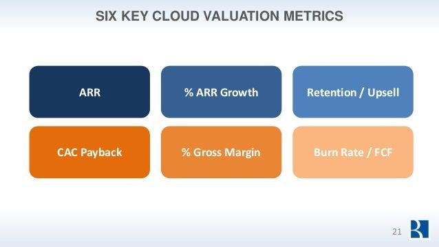 SIX KEY CLOUD VALUATION METRICS ARR % ARR Growth Retention / Upsell CAC Payback % Gross Margin Burn Rate / FCF 21
