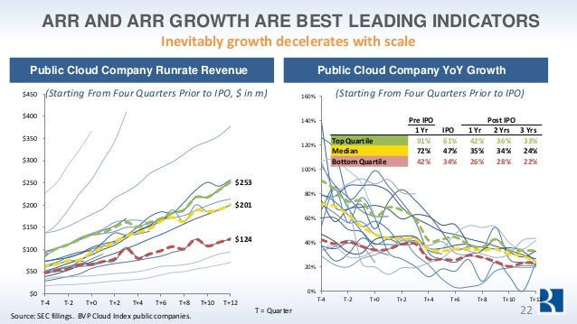 ARR AND ARR GROWTH ARE BEST LEADING INDICATORS 0% 20% 40% 60% 80% 100% 120% 140% 160% T-4 T-2 T+0 T+2 T+4 T+6 T+8 T+10 T+1...
