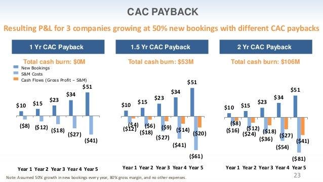 23 $10 $15 $23 $34 $51 ($16) ($24) ($36) ($54) ($81) ($8) ($12) ($18) ($27) ($41) Year 1 Year 2 Year 3 Year 4 Year 5 CAC P...