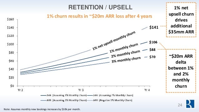 RETENTION / UPSELL 1% churn results in ~$20m ARR loss after 4 years ~$20m ARR delta between 1% and 2% monthly churn 1% net...