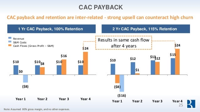 $10 $10 $10 $10 $0 $8 $16 $24 ($8) Year 1 Year 2 Year 3 Year 4 CAC PAYBACK CAC payback and retention are inter-related - s...