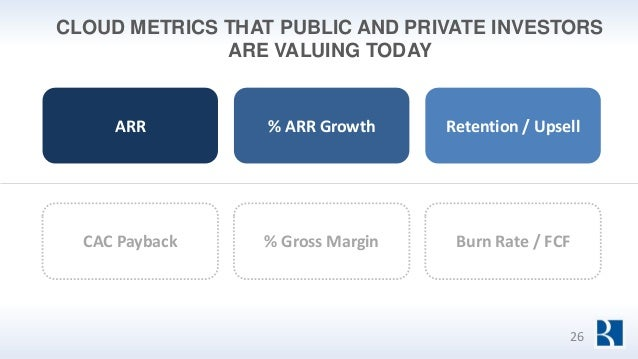 ARR % ARR Growth Retention / Upsell CAC Payback % Gross Margin Burn Rate / FCF CLOUD METRICS THAT PUBLIC AND PRIVATE INVES...
