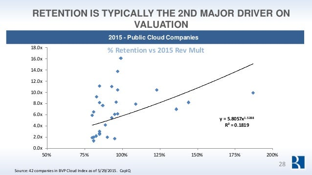 RETENTION IS TYPICALLY THE 2ND MAJOR DRIVER ON VALUATION Source: 42 companies in BVP Cloud Index as of 5/29/2015. CapIQ 20...