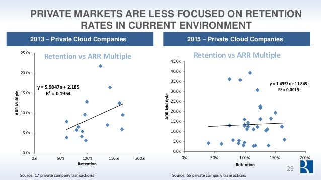PRIVATE MARKETS ARE LESS FOCUSED ON RETENTION RATES IN CURRENT ENVIRONMENT 2015 – Private Cloud Companies2013 – Private Cl...