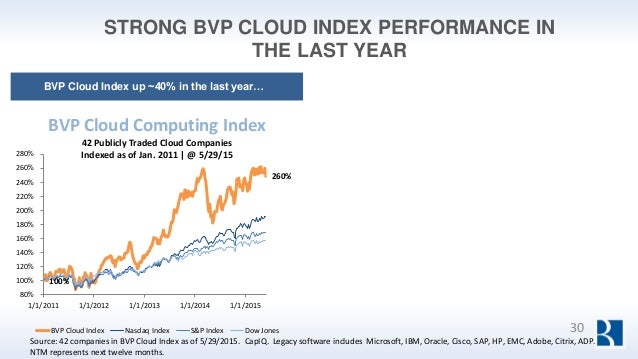 STRONG BVP CLOUD INDEX PERFORMANCE IN THE LAST YEAR 100% 260% 80% 100% 120% 140% 160% 180% 200% 220% 240% 260% 280% 1/1/20...