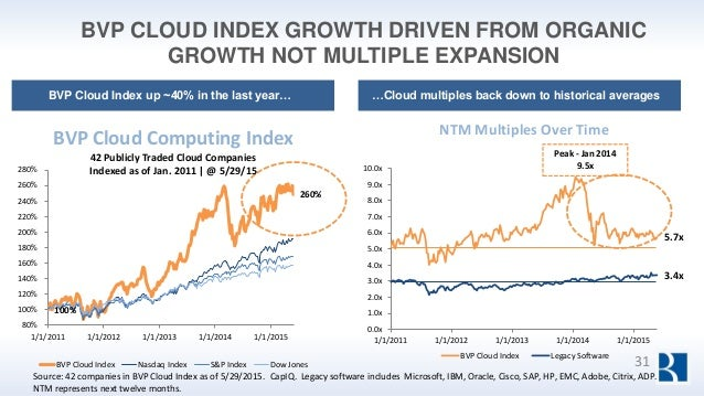 BVP CLOUD INDEX GROWTH DRIVEN FROM ORGANIC GROWTH NOT MULTIPLE EXPANSION Source: 42 companies in BVP Cloud Index as of 5/2...