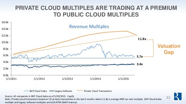 PRIVATE CLOUD MULTIPLES ARE TRADING AT A PREMIUM TO PUBLIC CLOUD MULTIPLES 5.7x 3.4x 0.0x 2.0x 4.0x 6.0x 8.0x 10.0x 12.0x ...
