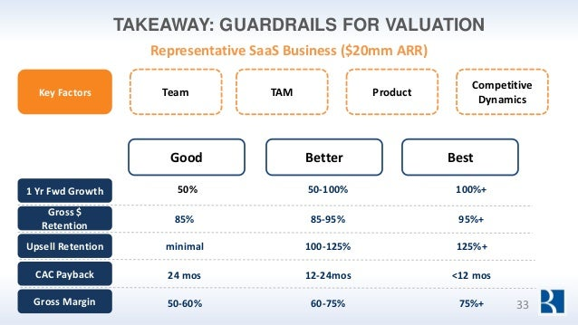 TAKEAWAY: GUARDRAILS FOR VALUATION Representative SaaS Business ($20mm ARR) 50% 50-100% 100%+ 85% 85-95% 95%+ 24 mos 12-24...