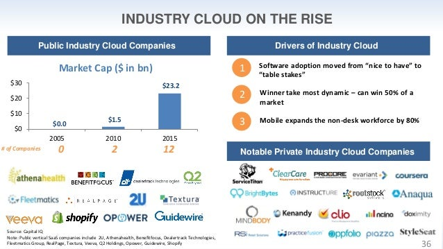 """INDUSTRY CLOUD ON THE RISE 1 2 3 Software adoption moved from """"nice to have"""" to """"table stakes"""" Winner take most dynamic – ..."""