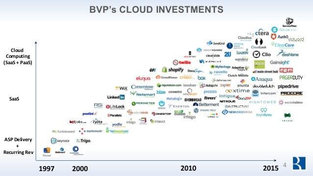 BVP's CLOUD INVESTMENTS 1997 2000 2010 ASP Delivery + Recurring Rev Cloud Computing (SaaS + PaaS) SaaS 2015 4