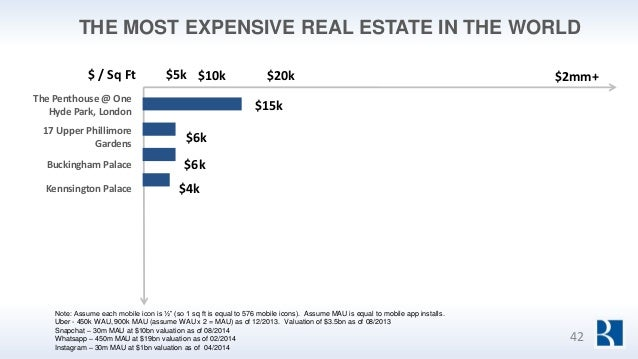THE MOST EXPENSIVE REAL ESTATE IN THE WORLD $ / Sq Ft $5k $10k $20k The Penthouse @ One Hyde Park, London $15k 17 Upper Ph...