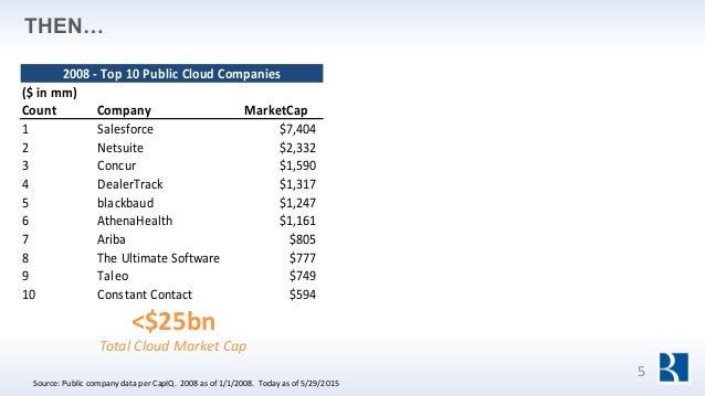 5 THEN… <$25bn Total Cloud Market Cap 2008 - Top 10 Public Cloud Companies ($ in mm) Count Company MarketCap 1 Salesforce ...