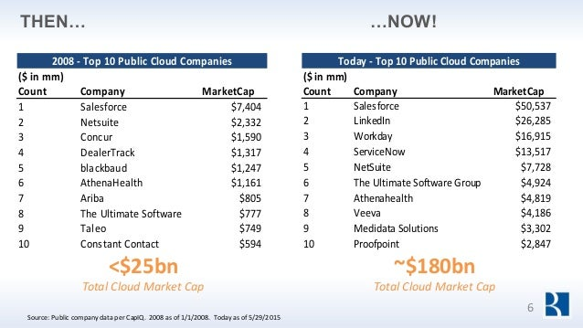 …NOW! Today - Top 10 Public Cloud Companies ($ in mm) Count Company MarketCap 1 Salesforce $50,537 2 LinkedIn $26,285 3 Wo...