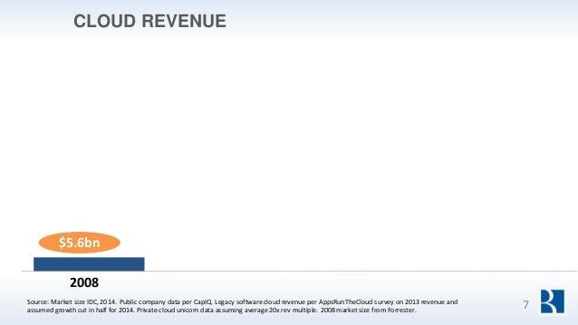 CLOUD REVENUE Source: Market size IDC, 2014. Public company data per CapIQ. Legacy software cloud revenue per AppsRunTheCl...