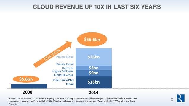 CLOUD REVENUE UP 10X IN LAST SIX YEARS Source: Market size IDC, 2014. Public company data per CapIQ. Legacy software cloud...