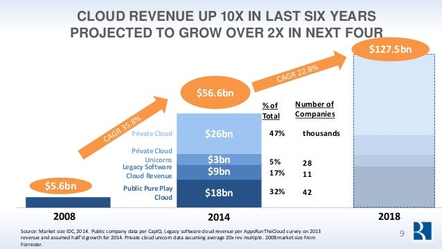 CLOUD REVENUE UP 10X IN LAST SIX YEARS PROJECTED TO GROW OVER 2X IN NEXT FOUR $18bn $9bn $3bn $26bn $56.6bn % of Total Num...