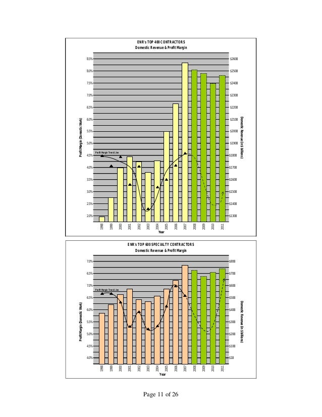 State of the Construction and Surety Industry Report (2009)
