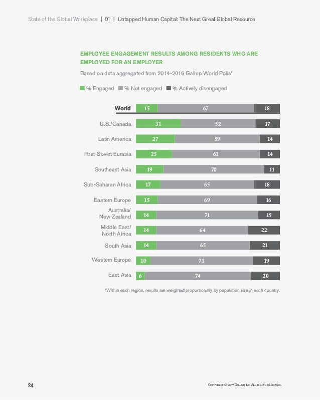 State of the Global Workplace 01   Untapped Human Capital: The Next Great Global Resource 24 Copyright © 2017 Gallup, ...