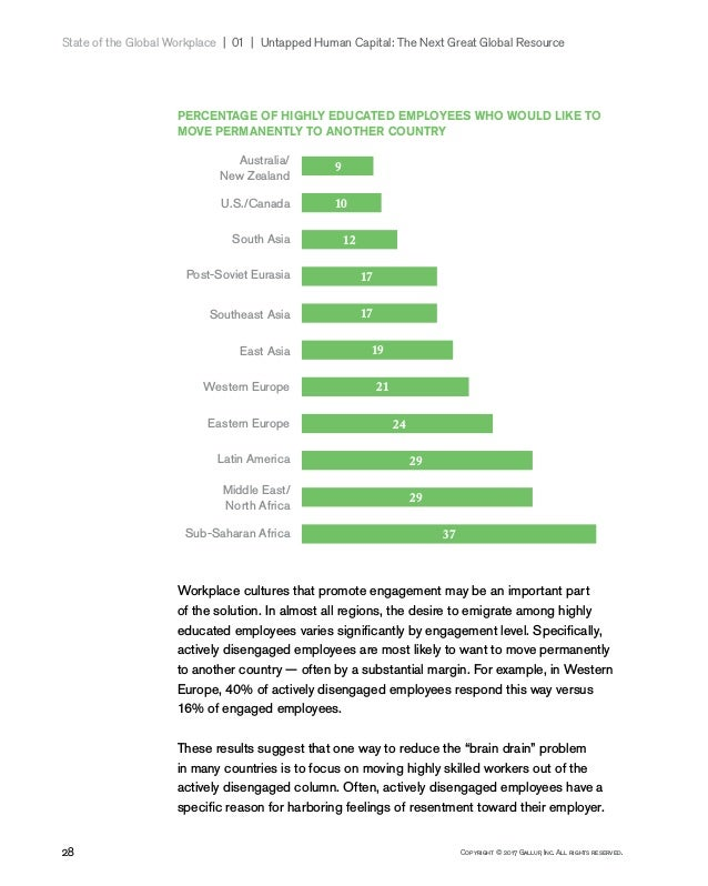 28 Copyright © 2017 Gallup, Inc. All rights reserved. State of the Global Workplace 01   Untapped Human Capital: The N...