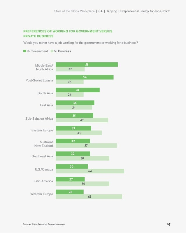 State of the Global Workplace 04   Tapping Entrepreneurial Energy for Job Growth 67Copyright © 2017 Gallup, Inc. All r...