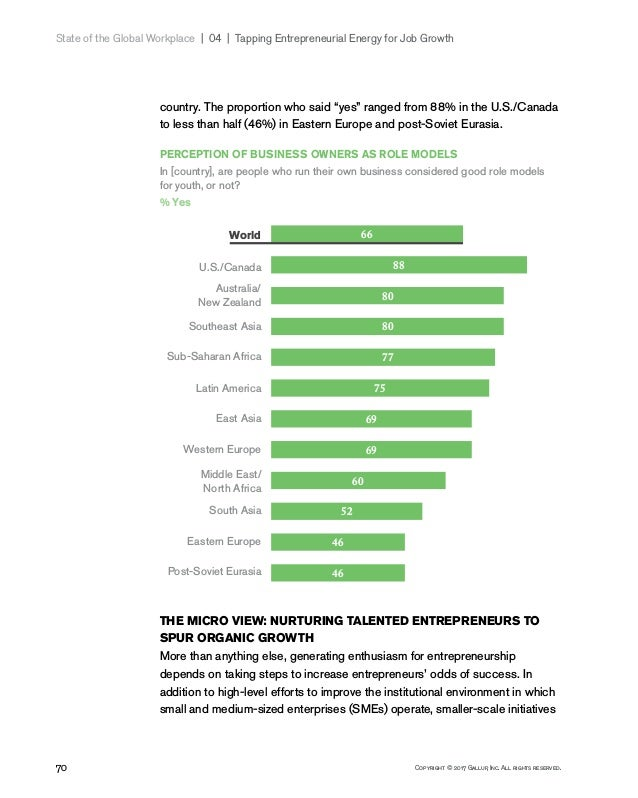 70 Copyright © 2017 Gallup, Inc. All rights reserved. State of the Global Workplace 04   Tapping Entrepreneurial Energ...