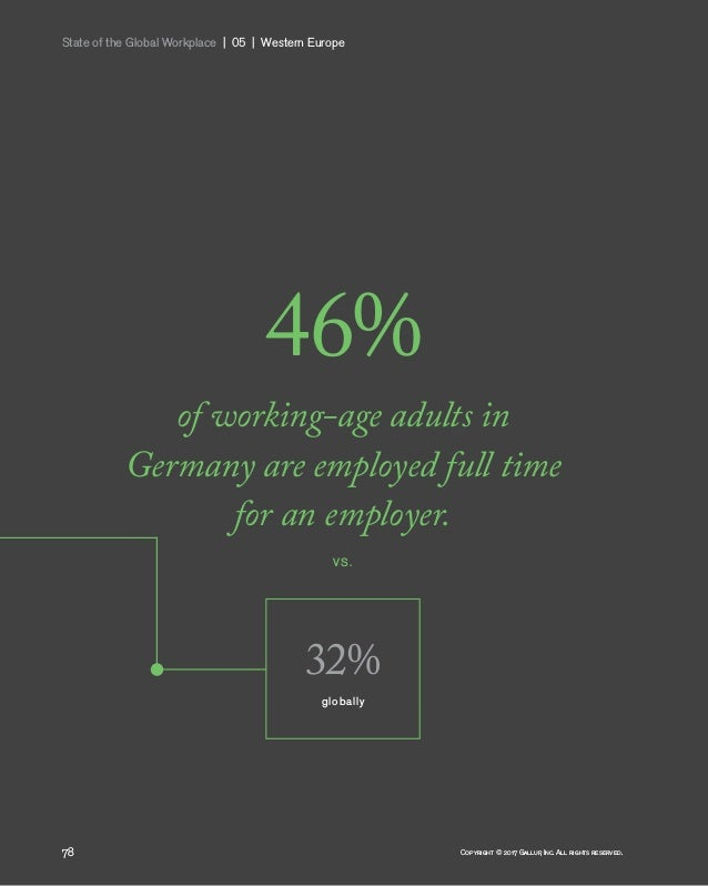 State of the Global Workplace 05 Western Europe 78 Copyright © 2017 Gallup, Inc. All rights reserved. 46% of working-a...