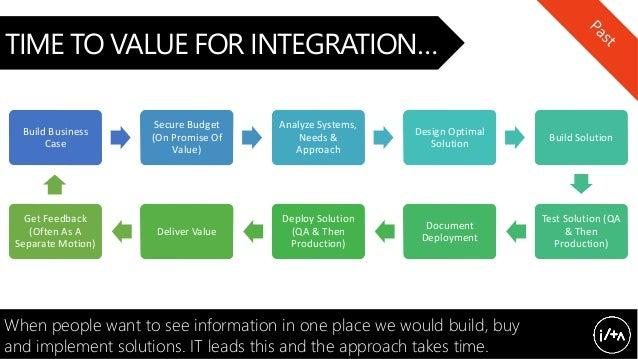 Analyze Design Build Test Deploy