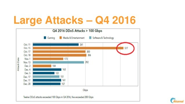 State of the Internet: Mirai, IOT and History of Botnets