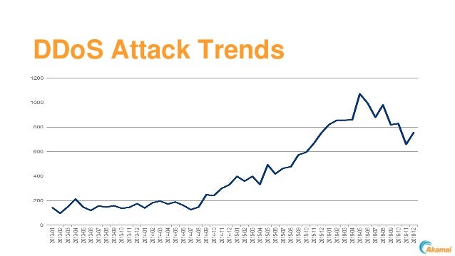State of the Internet: Mirai, IOT and History of Botnets Slide 3