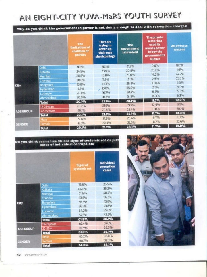 youth in India survey-State of the nation   by yuva-mars  Slide 3