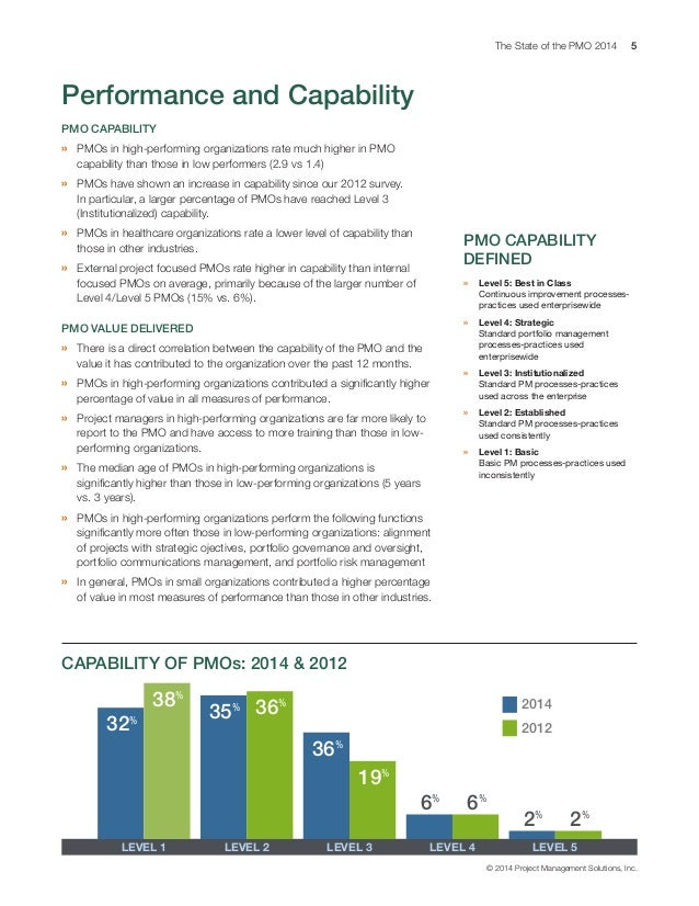 The State of the PMO 2014 5 © 2014 Project Management Solutions, Inc. PMO CAPABILITY » PMOs in high-performing organizati...