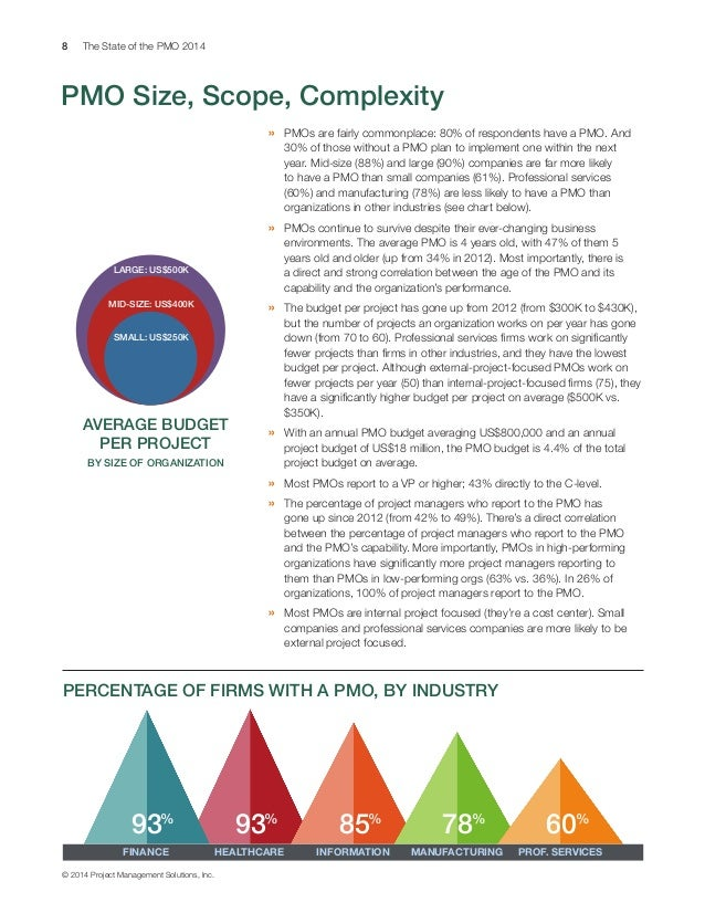 8 The State of the PMO 2014 © 2014 Project Management Solutions, Inc. PMO Size, Scope, Complexity » PMOs are fairly commo...
