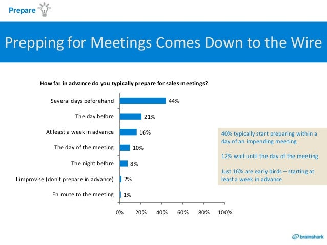 State of the Sales Rep Report Slide 3