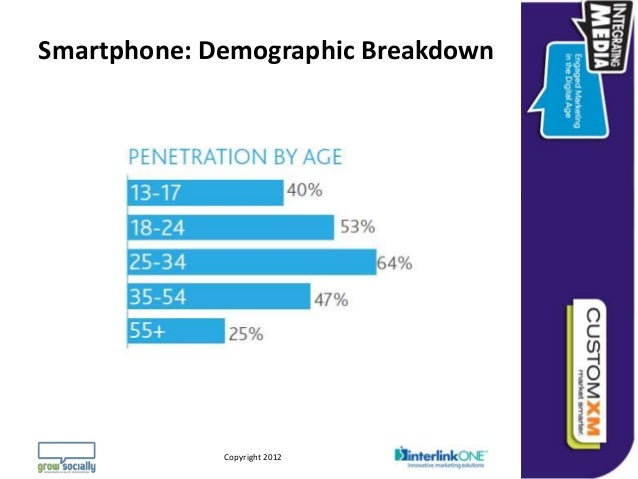 Smartphone: Demographic Breakdown                                                                 Questions or Comments?  ...