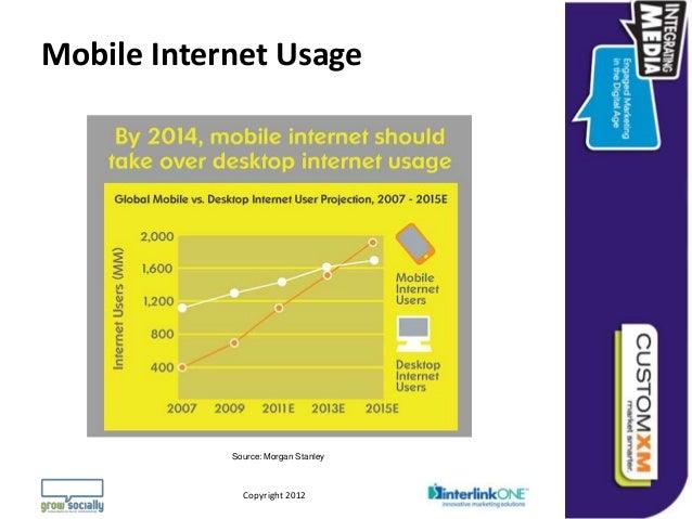 Mobile Internet Usage                       Source: Morgan Stanley                                                        ...