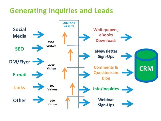 Generating Inquiries and Leads                                      COMPANY                                       WEBSITE ...