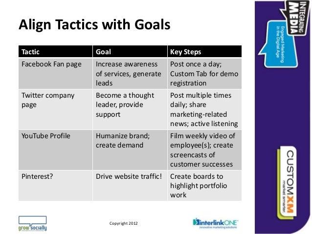 Align Tactics with GoalsTactic                      Goal                                            Key StepsFacebook Fan ...