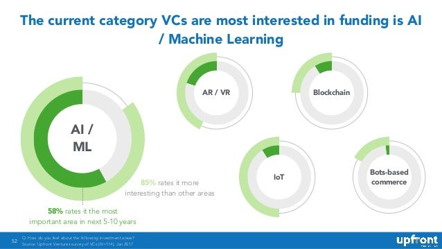 52 The current category VCs are most interested in funding is AI / Machine Learning 85% rates it more interesting than oth...