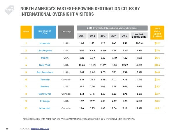 The State Of Travel - The 10 fastest growing destination cities of 2015
